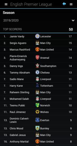06. Top scorers